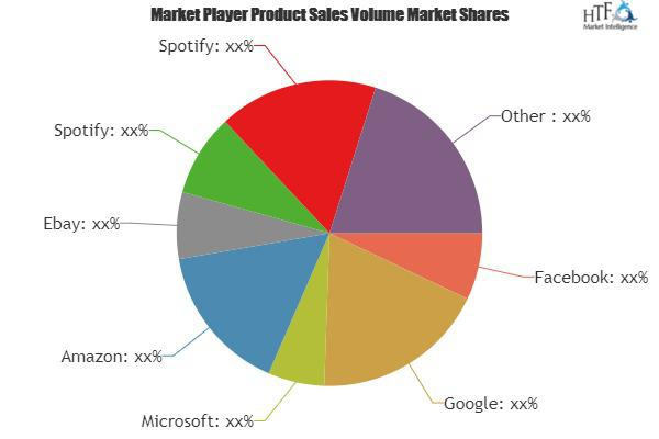 Content and Application Provider Market