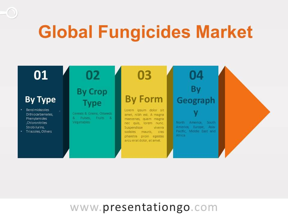 Global Fungicides Market