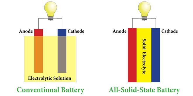 Global Market For All-Solid-State Battery Is Expected To Reach