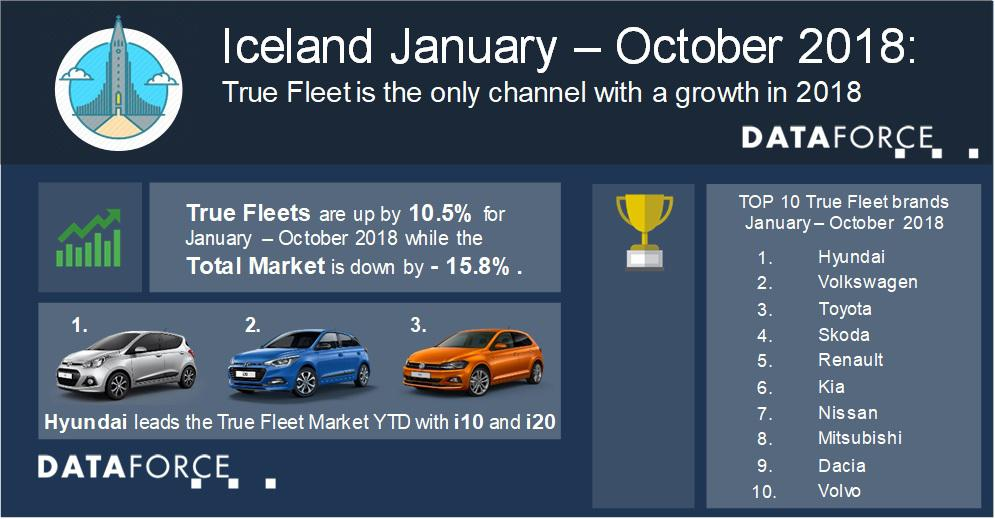 Passenger Car Market Iceland: True Fleet is the only channel with