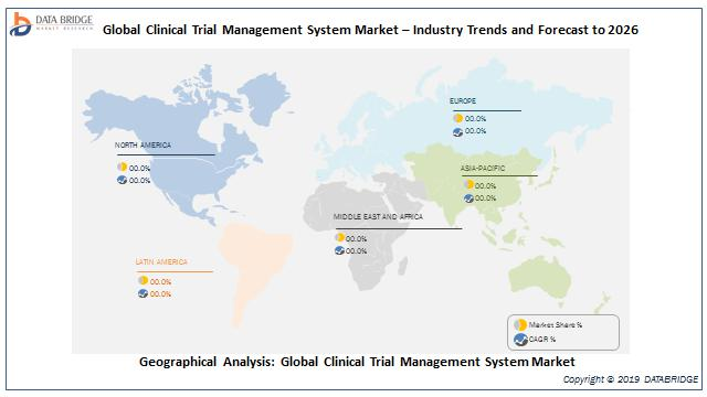 Global Clinical Trial Management System Market