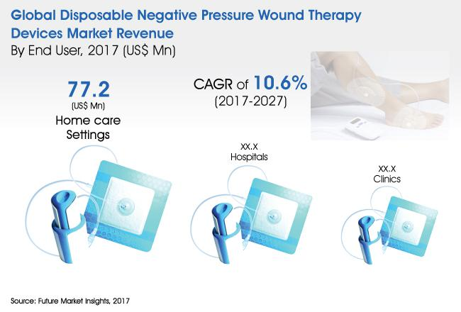 Disposable Negative Pressure Wound Therapy Devices Market