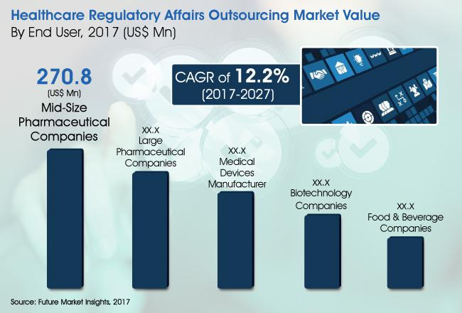 Healthcare Regulatory Affairs Outsourcing Market 2017 - 2025|