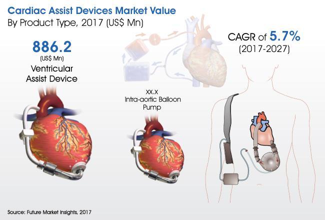 Cardiac Assist Devices Market 2017- 2027 | Berlin Heart GmbH,