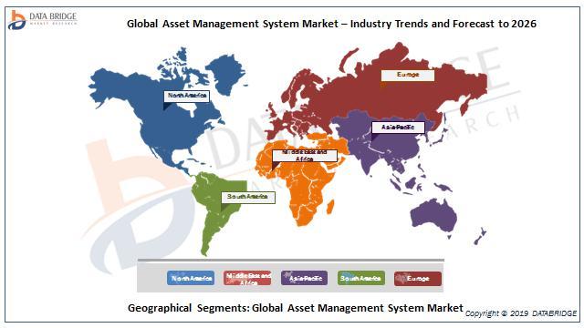 Global Asset Management System market