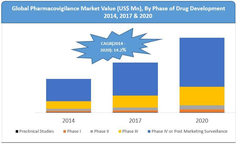 Global Pharmacovigilance Market Analysis By 2020 | Cognizant