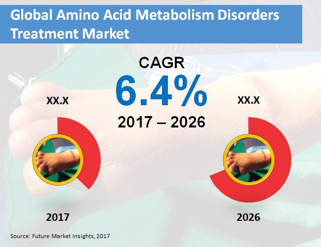 Amino Acid Metabolism Disorders Treatment Market 2017 - 2026 |