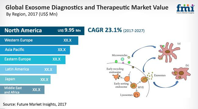 Exosome Diagnostic and Therapeutics Market Opportunity