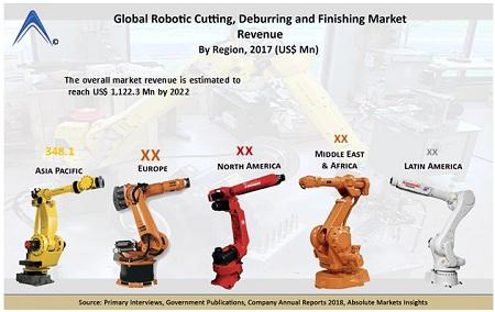 Robotic Cutting, Deburring and Finishing Market 2018-2026