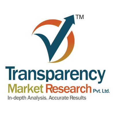 Gas Sensors Market is expected to grow at a CAGR of 5.7% by 2018