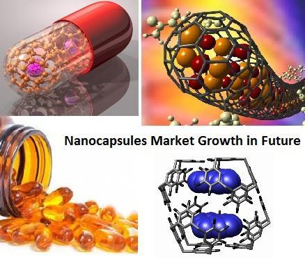 Nanocapsules Market