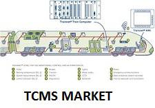 TCMS Market Segmented by Top Manufacturers - Bombardier,