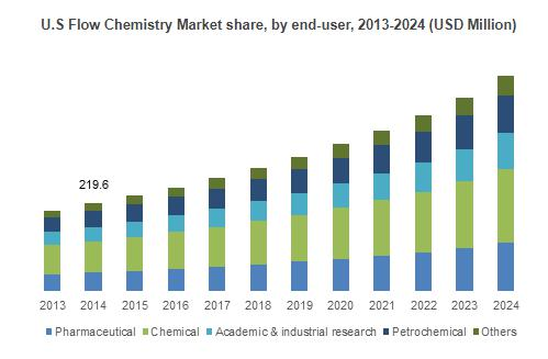 Flow Chemistry Market to grow at 10% CAGR to 2024| 2018-2024 By Top
