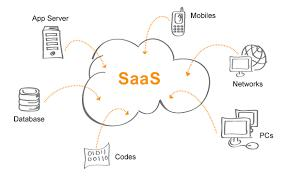 Software-As-A-Service (SaaS) Industry (Market) Growth
