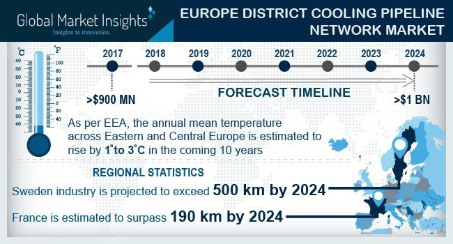 Europe District Cooling Pipeline Network Market to hit US$1bn