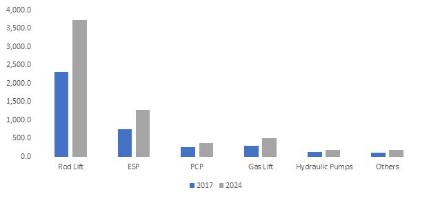 Artificial Lift Systems Market