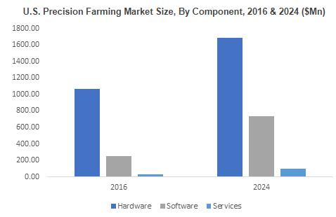 Precision Farming Market to grow at 14% CAGR to 2024| By Key