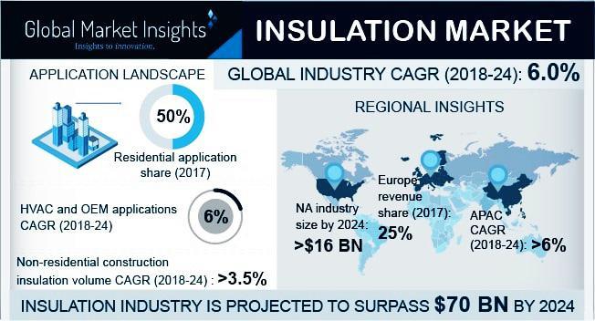 Fiberglass Insulation Market