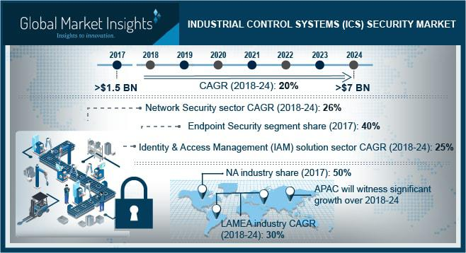 Industrial Control Systems Security Market to grow at 20% CAGR
