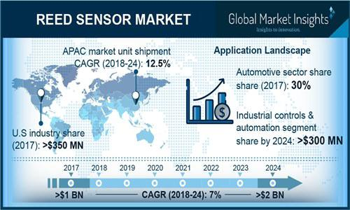 Reed Sensor Market to grow at 7% CAGR to 2024| by top key players
