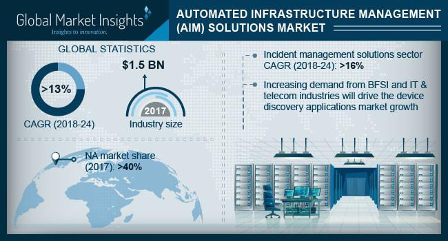 Automated Infrastructure Management Solutions Market to grow