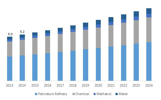 Global hydrogen generation market participants include Showa