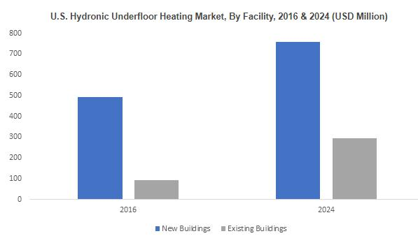 Hydronic Underfloor Heating Market to grow at 8% CAGR by 2024 |