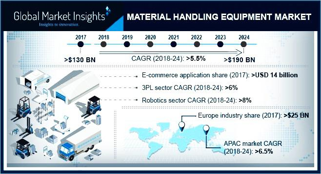 North America Material Handling Equipment Market