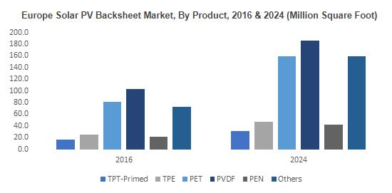 Solar PV Backsheet Market to exceed $2.3bn by 2024 | Key Players