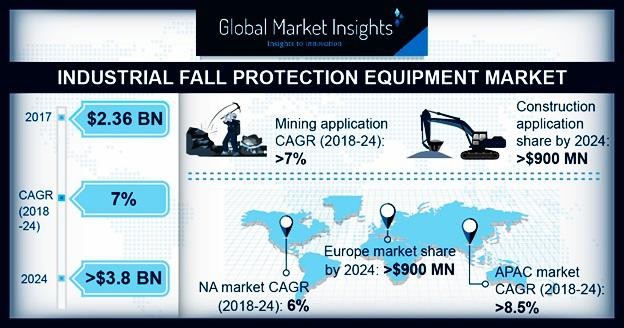 Industrial Fall Protection Equipment Market