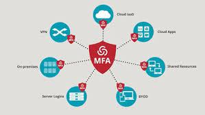 Multi-Factor Authentication Industry (Market) By Model