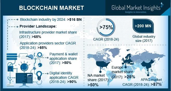 Blockchain Market to grow at 75% CAGR to 2024| By Top Leading