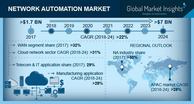 Network Automation Market to grow at 22% CAGR to 2024 | By Top