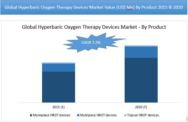 Hyperbaric Oxygen Therapy Devices Market value is expected