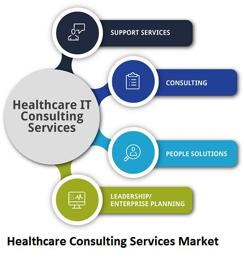 Latest Research in Healthcare Consulting Services Market