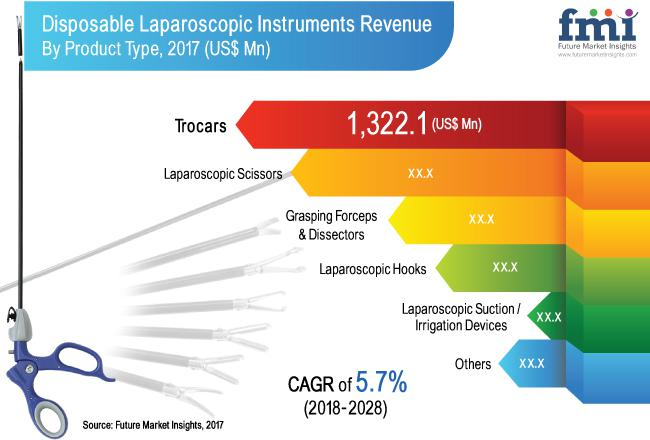 Disposable Laparoscopic Instruments Market is expected