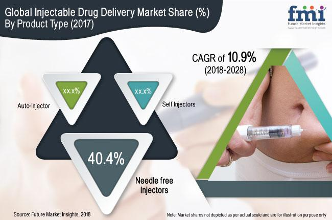 Injectable Drug Delivery Market is expected to expand at a CAGR