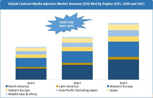 Global contrast media injectors market is expected to be valued