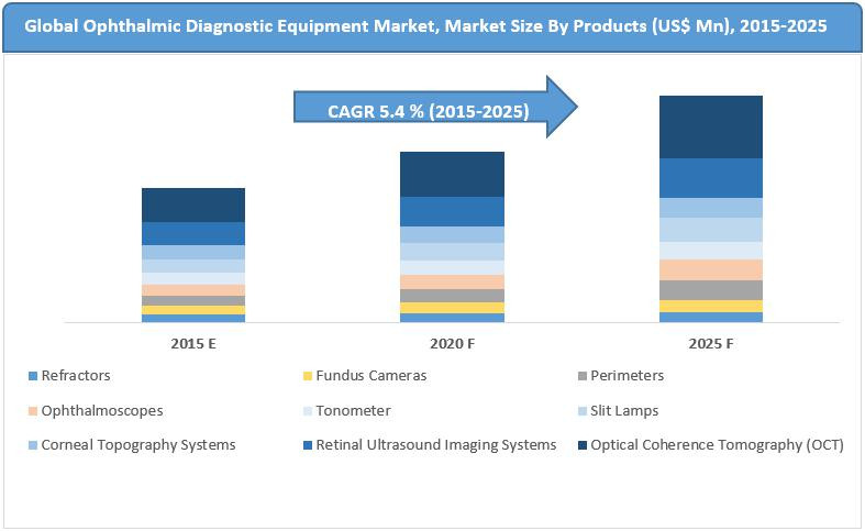 Ophthalmic Diagnostic Equipment Market: Increasing