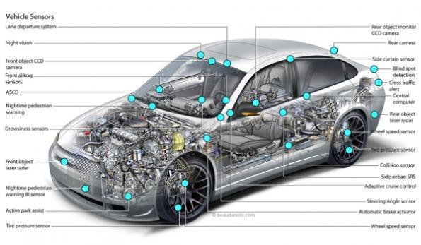 Global Automotive Sensors Industry
