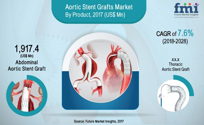 Aortic Stents Grafts Market is expected to be valued at US$