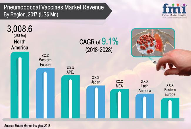 In terms of revenue, the global pneumococcal vaccines market