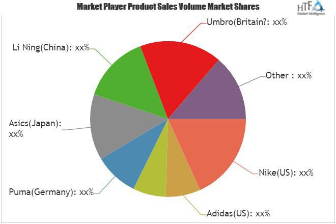 hada prosperidad Extremadamente importante  Soccer Shoes Market SWOT Analysis by Key Players: Adidas, Under
