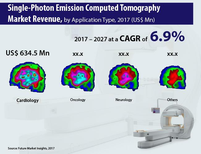 Single-Photon Emission Computed Tomography Market Forecast