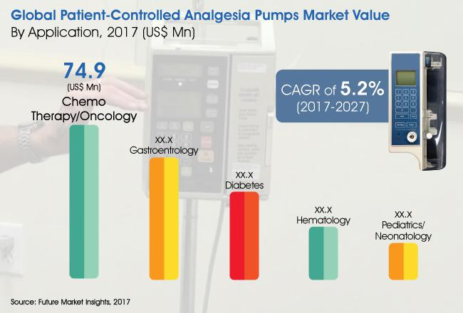 Patient-Controlled Analgesia Pumps Market to Reap Excessive