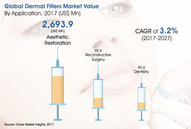 Dermal Fillers Market Opportunity By 2027 |