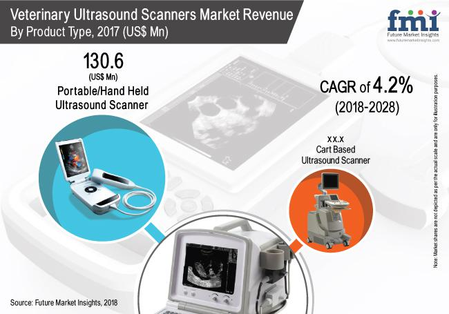 Veterinary Ultrasound Scanners Market Analysis By 2028 |