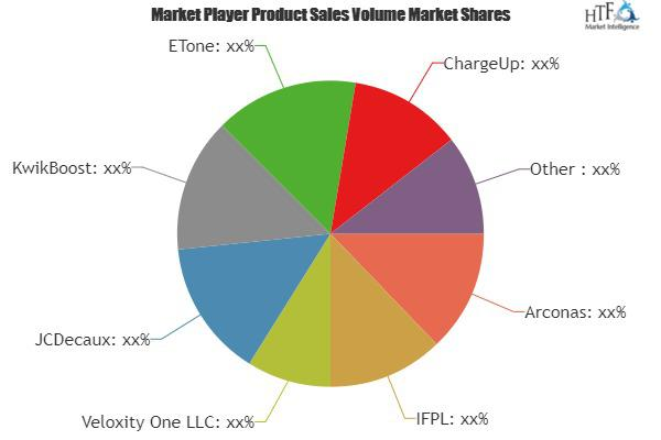 Mobile Devices Charging Stations Market