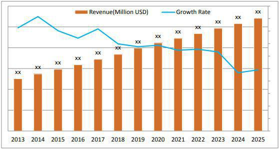 Nozzle Check Valves Market 2018-2023: Analysed by Business