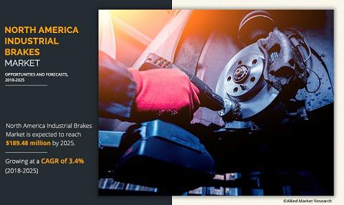 North America Industrial Brakes Market